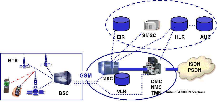 Architecture r seaux gsm gprs et umts for Architecture reseau